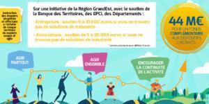 Résistance: fonds de soutien aux entreprises