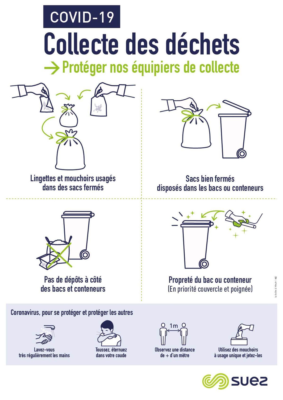 La gestion des déchets pendant la crise sanitaire du coronavirus